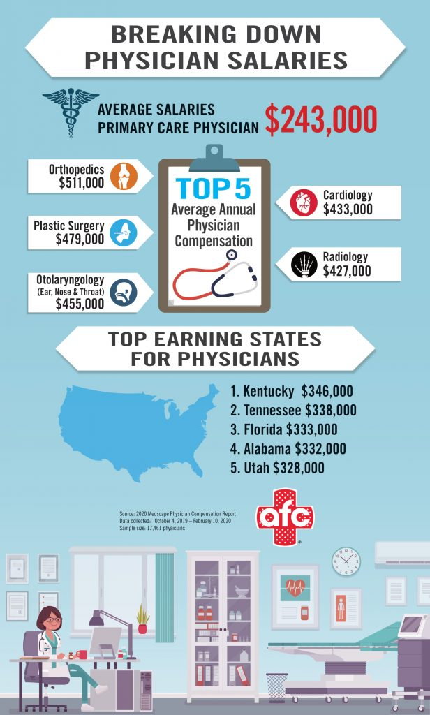 physician salary breakdown infographic